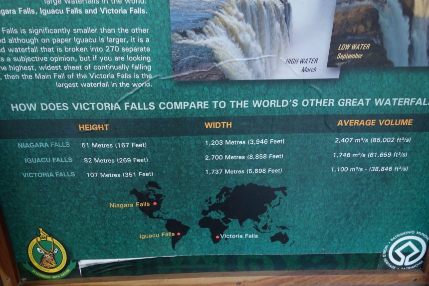 some facts about the three largest falls of the world